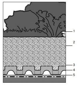 Кровельный пирог системы Сад на крыше
