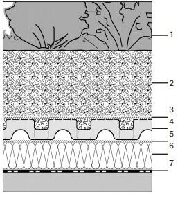 Кровельный пирог системы Сад на крыше (инверсионные кровли)